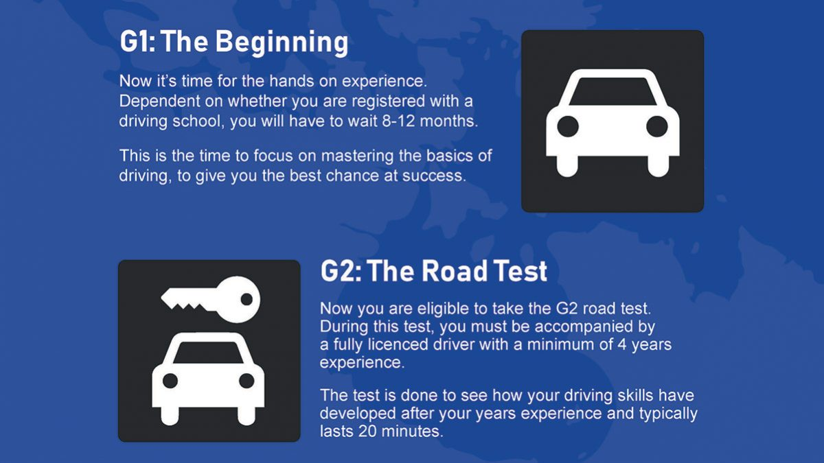Steps to getting your driver's license   Ontario Road Test